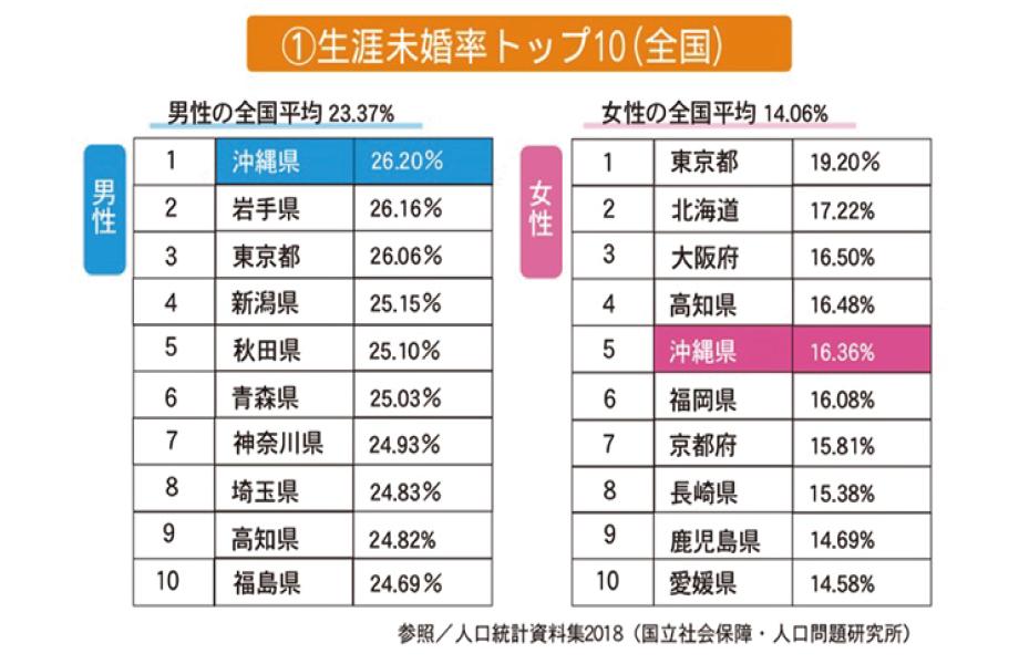 生涯未婚率トップ10(全国)