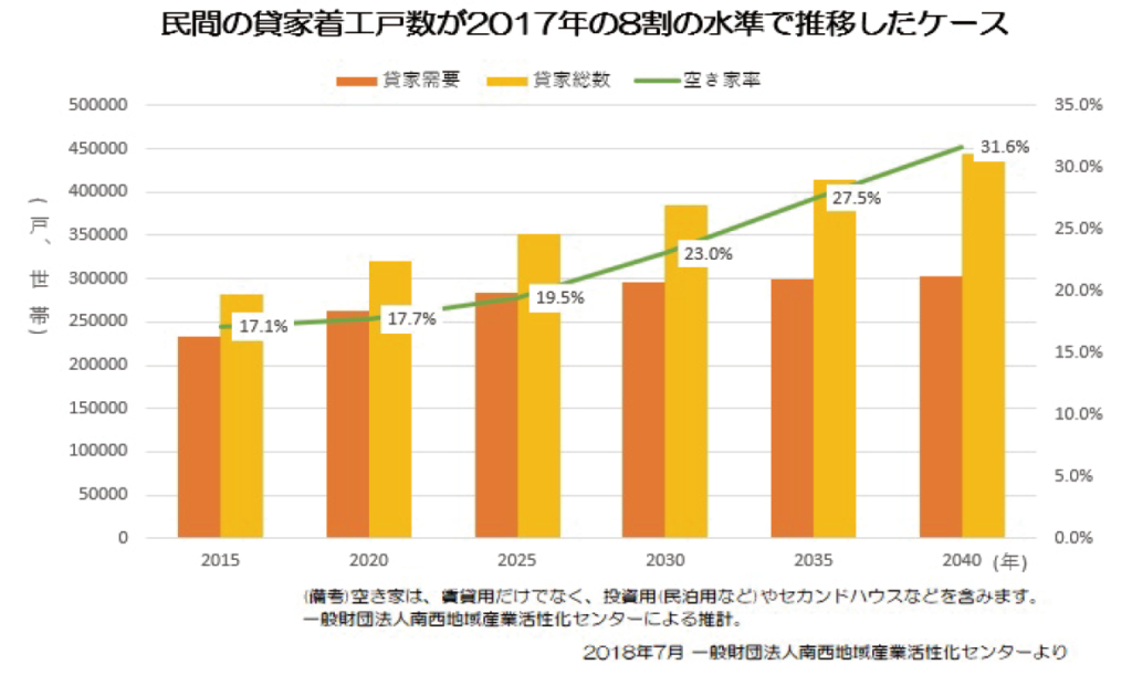 民間の貸家着工戸数が2017年の8割の水準で推移したケース