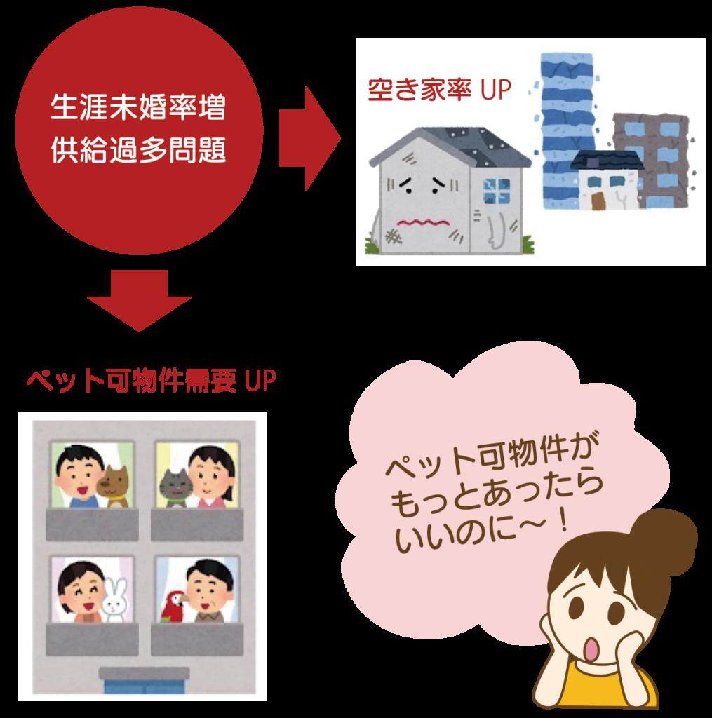 生涯未婚率増・供給過多問題→空き家率UP!ペット可物件需要UP!